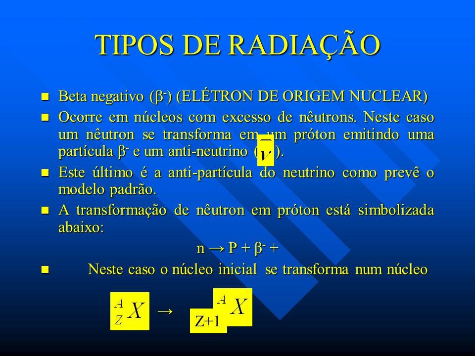 TIPOS DE RADIAÇÃO Beta negativo ( - ) (ELÉTRON DE ORIGEM NUCLEAR) Beta negativo ( - ) (ELÉTRON DE ORIGEM NUCLEAR) Ocorre em núcleos com excesso de nêu