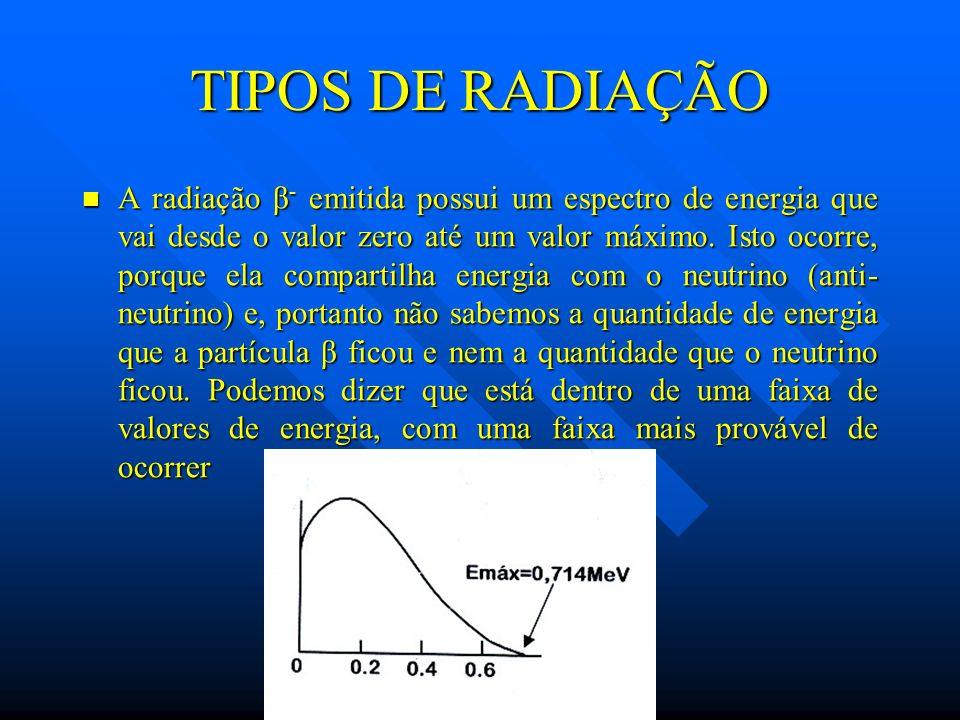 TIPOS DE RADIAÇÃO A radiação β - emitida possui um espectro de energia que vai desde o valor zero até um valor máximo. Isto ocorre, porque ela compart