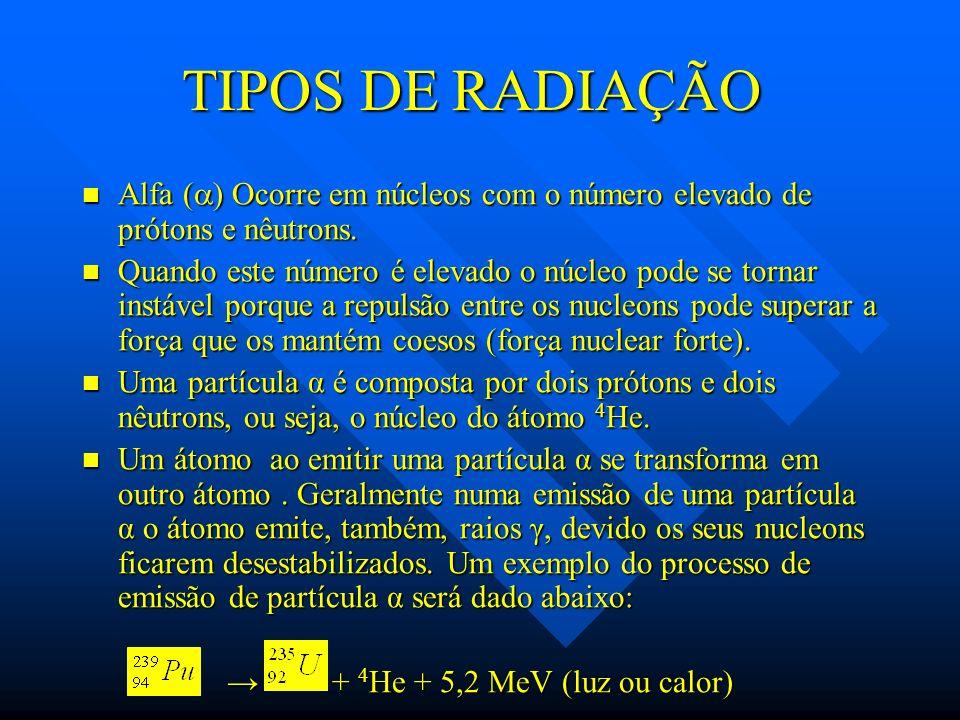 TIPOS DE RADIAÇÃO Alfa ( ) Ocorre em núcleos com o número elevado de prótons e nêutrons. Alfa ( ) Ocorre em núcleos com o número elevado de prótons e
