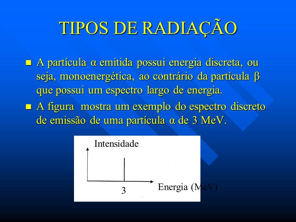 TIPOS DE RADIAÇÃO A partícula α emitida possui energia discreta, ou seja, monoenergética, ao contrário da partícula β que possui um espectro largo de