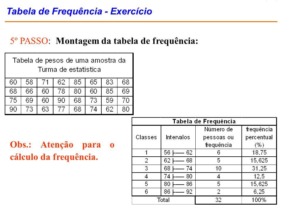 5º PASSO: Montagem da tabela de frequência: Obs.: Atenção para o cálculo da frequência. Tabela de Frequência - Exercício