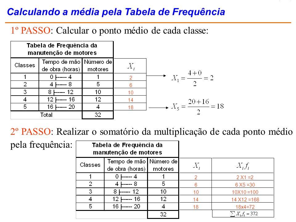 1º PASSO: Calcular o ponto médio de cada classe: 2 6 10 14 18 2º PASSO: Realizar o somatório da multiplicação de cada ponto médio pela frequência: 2 6