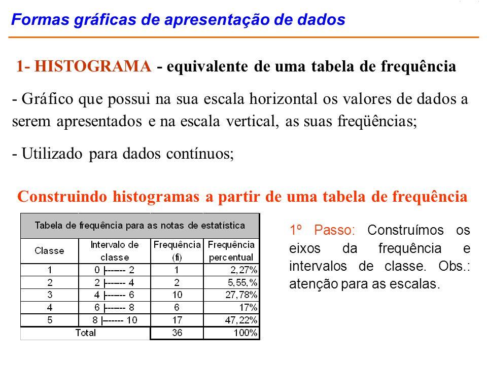 1- HISTOGRAMA - equivalente de uma tabela de frequência - Gráfico que possui na sua escala horizontal os valores de dados a serem apresentados e na es
