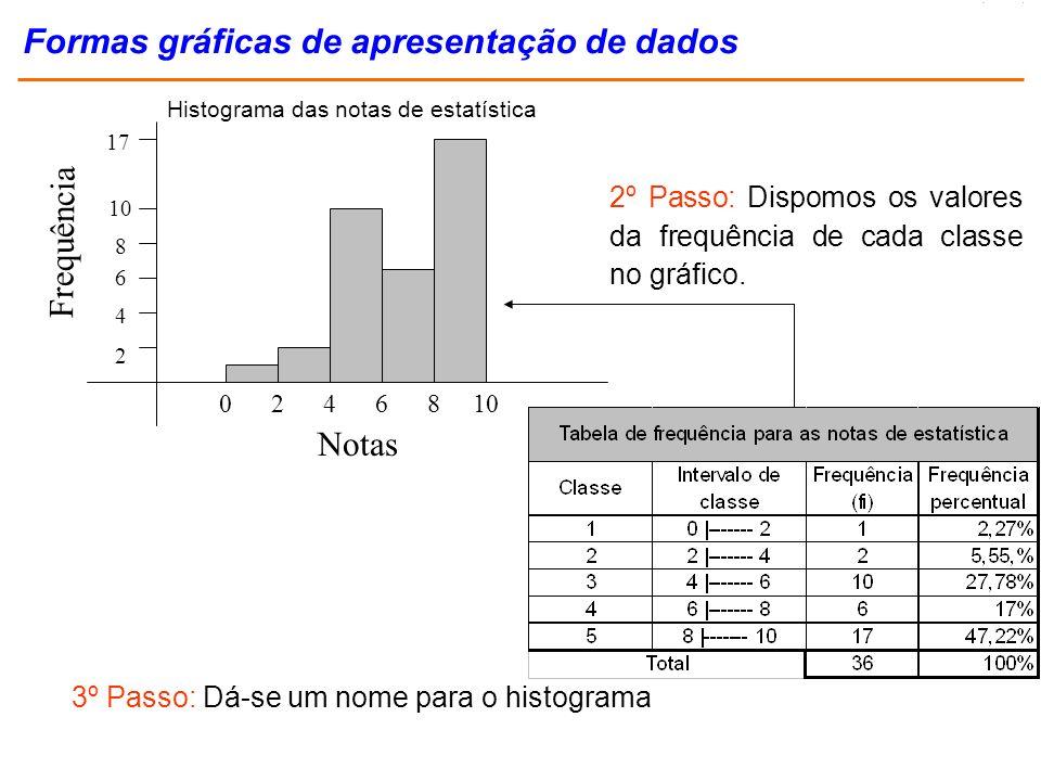 Frequência 2 4 6 8 10 17 Notas 0246810 2º Passo: Dispomos os valores da frequência de cada classe no gráfico. 3º Passo: Dá-se um nome para o histogram