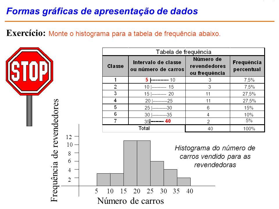 Exercício: Monte o histograma para a tabela de frequência abaixo. Número de carros Frequência de revendedores 51015202530 2 4 6 8 10 12 3540 Histogram