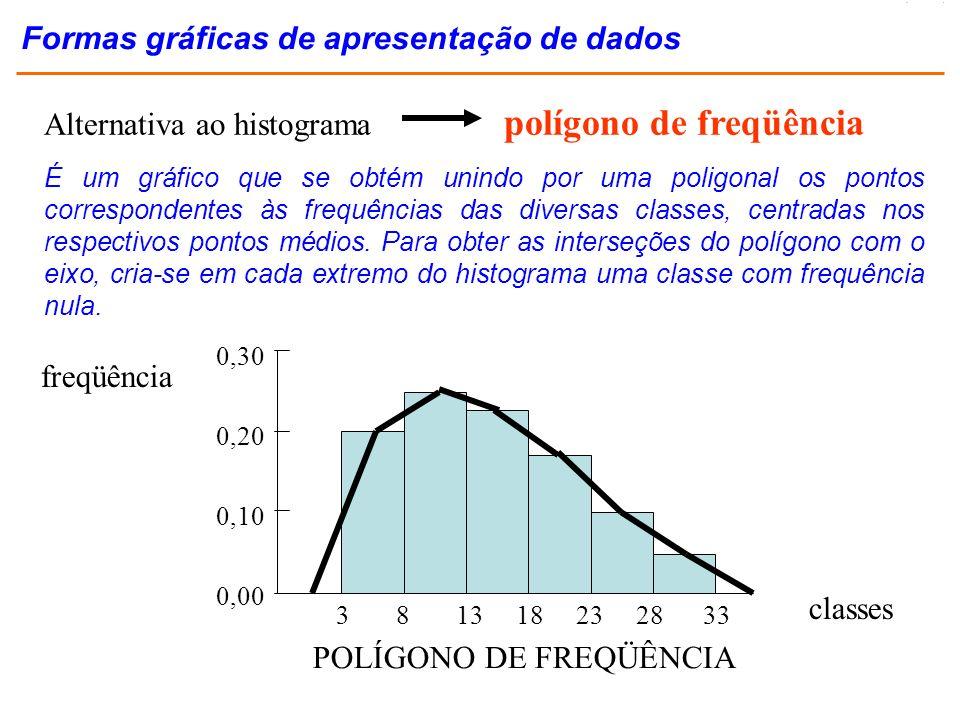 freqüência classes POLÍGONO DE FREQÜÊNCIA Alternativa ao histograma polígono de freqüência 0,30 0,20 0,10 0,00 3 8 13 18 23 28 33 Formas gráficas de a