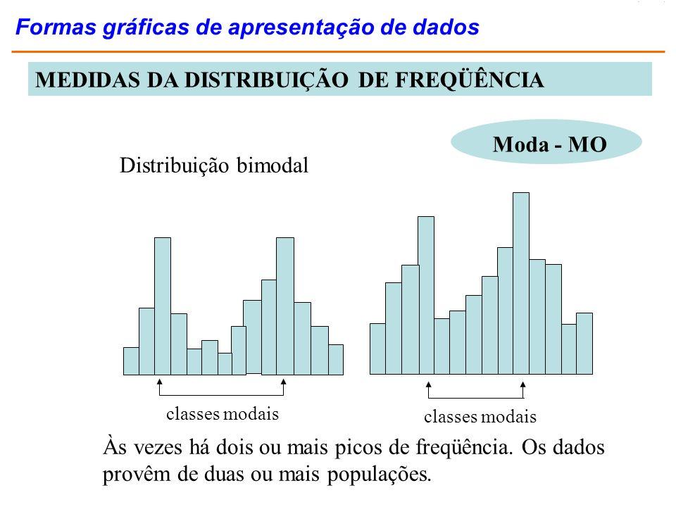 Moda - MO Às vezes há dois ou mais picos de freqüência. Os dados provêm de duas ou mais populações. Distribuição bimodal classes modais MEDIDAS DA DIS