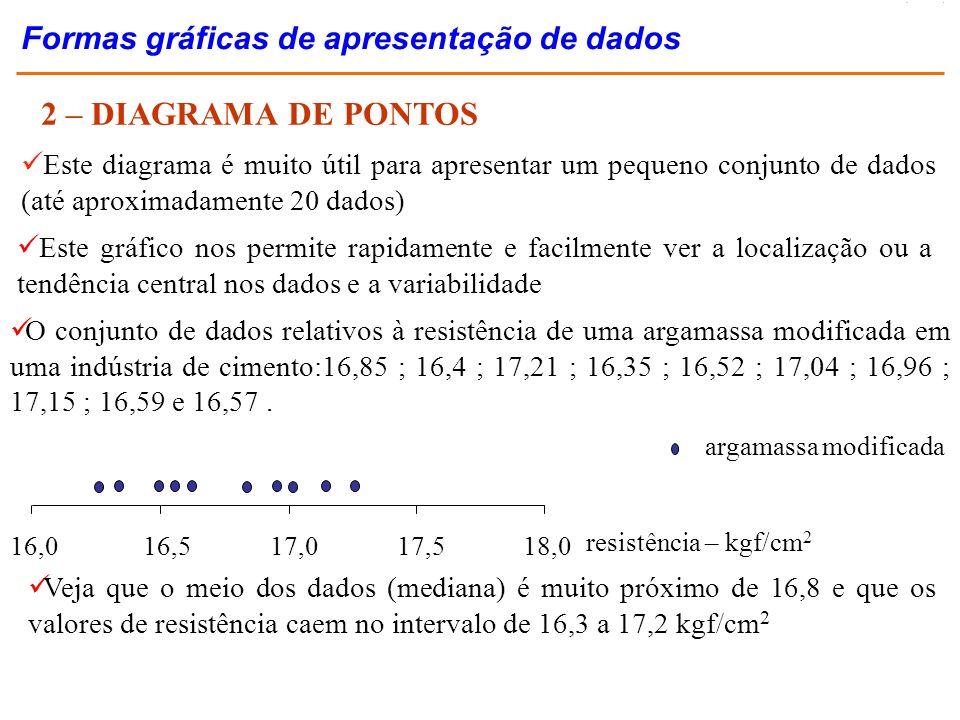 2 – DIAGRAMA DE PONTOS O conjunto de dados relativos à resistência de uma argamassa modificada em uma indústria de cimento:16,85 ; 16,4 ; 17,21 ; 16,3