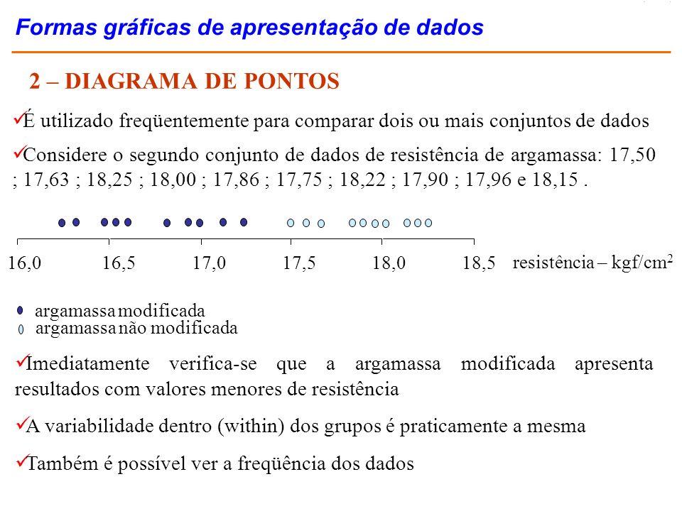 2 – DIAGRAMA DE PONTOS É utilizado freqüentemente para comparar dois ou mais conjuntos de dados Considere o segundo conjunto de dados de resistência d