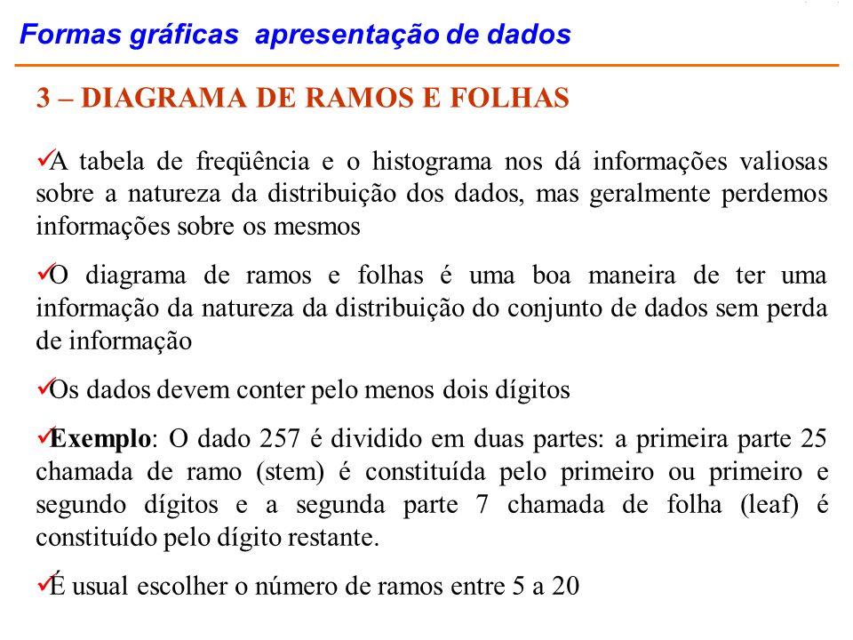 3 – DIAGRAMA DE RAMOS E FOLHAS A tabela de freqüência e o histograma nos dá informações valiosas sobre a natureza da distribuição dos dados, mas geral