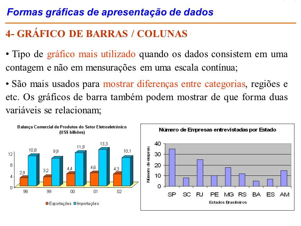 4- GRÁFICO DE BARRAS / COLUNAS Tipo de gráfico mais utilizado quando os dados consistem em uma contagem e não em mensurações em uma escala contínua; S