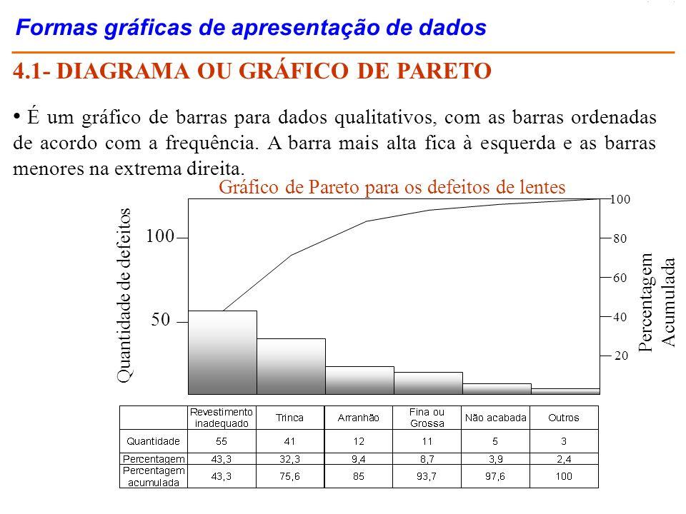4.1- DIAGRAMA OU GRÁFICO DE PARETO É um gráfico de barras para dados qualitativos, com as barras ordenadas de acordo com a frequência. A barra mais al