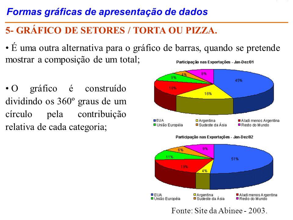 5- GRÁFICO DE SETORES / TORTA OU PIZZA. É uma outra alternativa para o gráfico de barras, quando se pretende mostrar a composição de um total; O gráfi