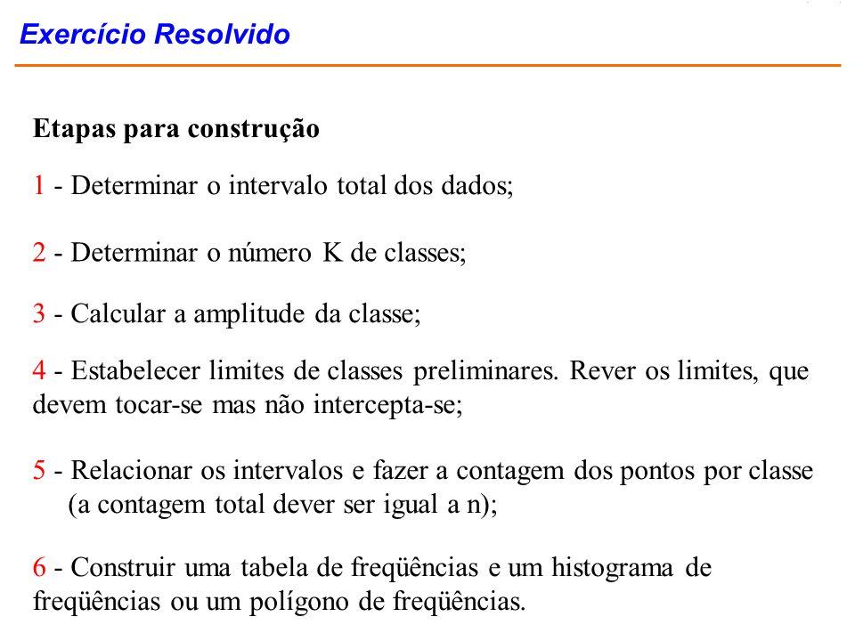 Etapas para construção 1 - Determinar o intervalo total dos dados; 2 - Determinar o número K de classes; 3 - Calcular a amplitude da classe; 4 - Estab