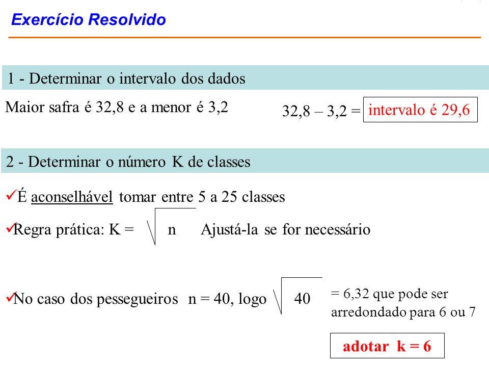 1 - Determinar o intervalo dos dados Maior safra é 32,8 e a menor é 3,2 2 - Determinar o número K de classes 40 No caso dos pessegueiros n = 40, logo