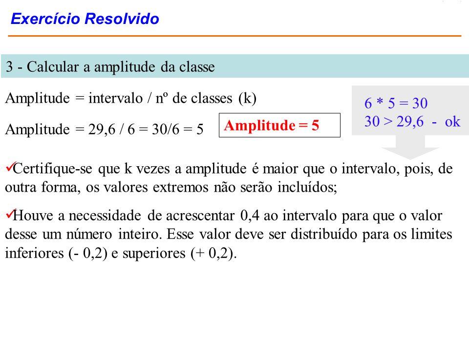 3 - Calcular a amplitude da classe Amplitude = intervalo / nº de classes (k) Amplitude = 29,6 / 6 = 30/6 = 5 Amplitude = 5 Certifique-se que k vezes a
