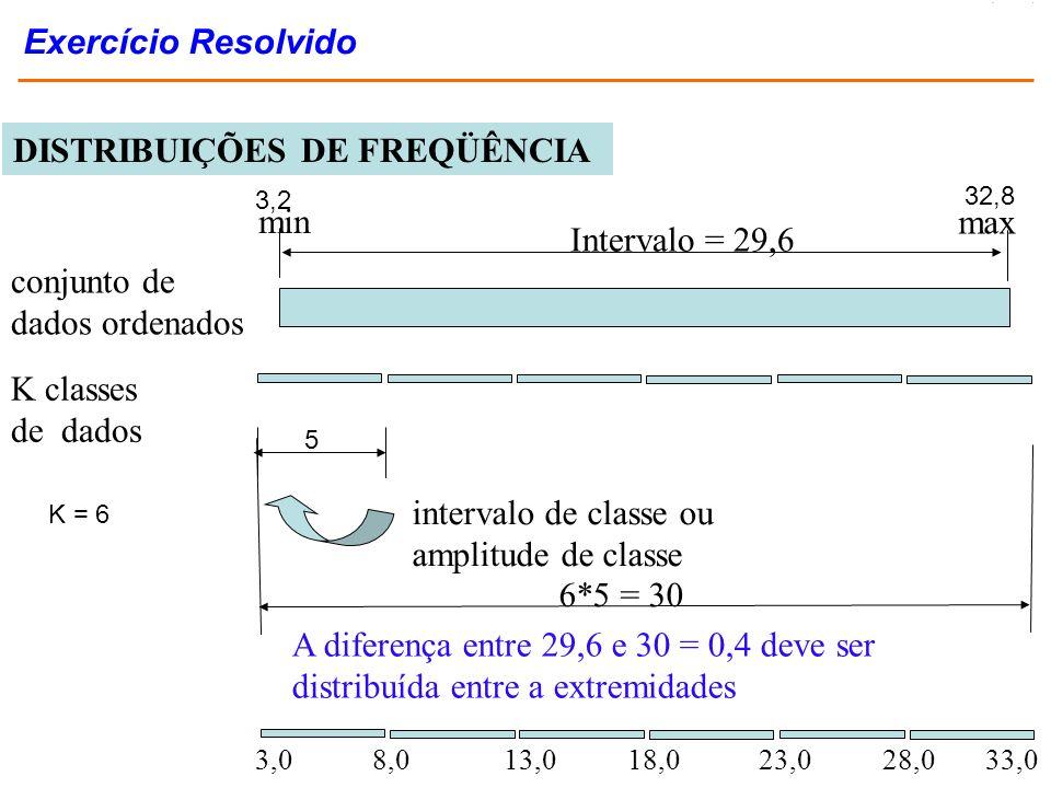 conjunto de dados ordenados Intervalo = 29,6 min max 3,2 32,8 intervalo de classe ou amplitude de classe 5 K classes de dados K = 6 6*5 = 30 A diferen
