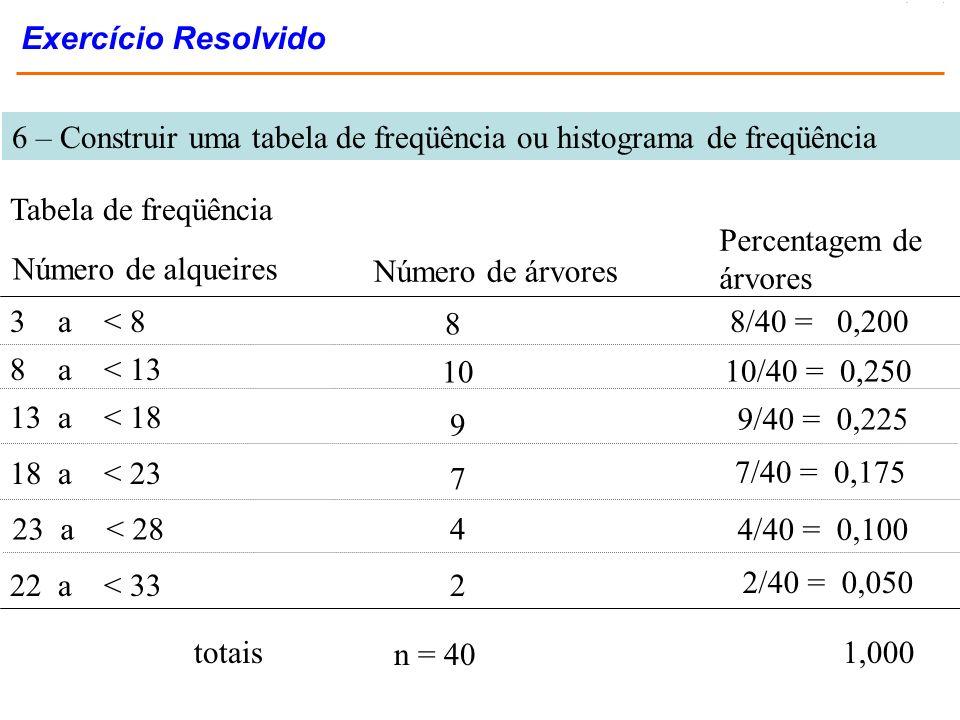 6 – Construir uma tabela de freqüência ou histograma de freqüência Tabela de freqüência Número de alqueires Número de árvores Percentagem de árvores 3