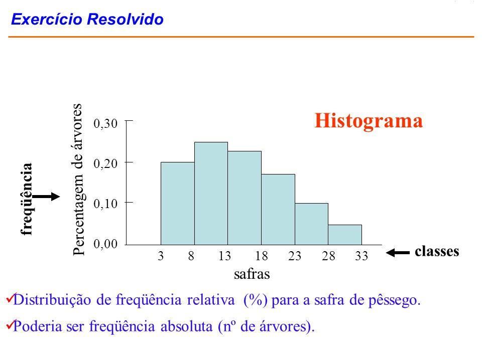 Distribuição de freqüência relativa (%) para a safra de pêssego. Poderia ser freqüência absoluta (nº de árvores). Histograma freqüência classes 0,30 0