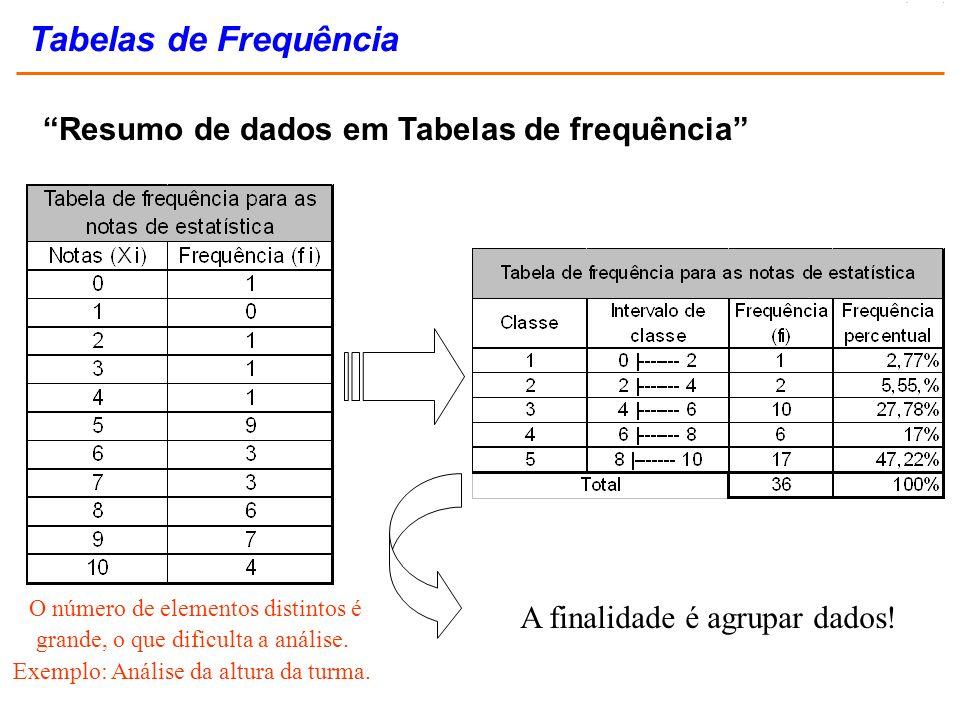 Tabelas de Frequência Resumo de dados em Tabelas de frequência O número de elementos distintos é grande, o que dificulta a análise. Exemplo: Análise d