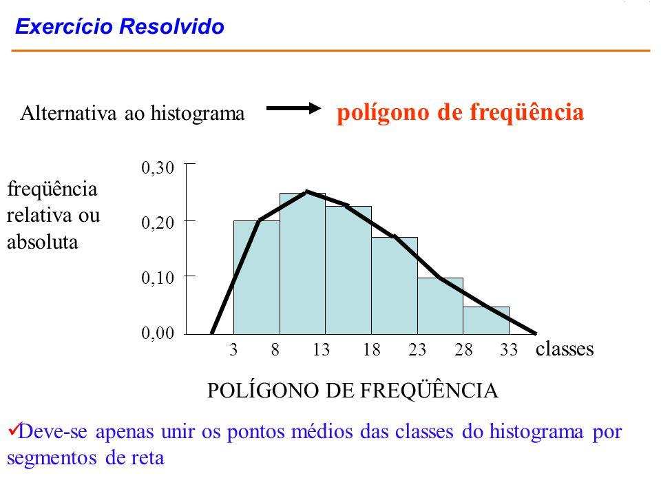 freqüência relativa ou absoluta classes Deve-se apenas unir os pontos médios das classes do histograma por segmentos de reta POLÍGONO DE FREQÜÊNCIA Al