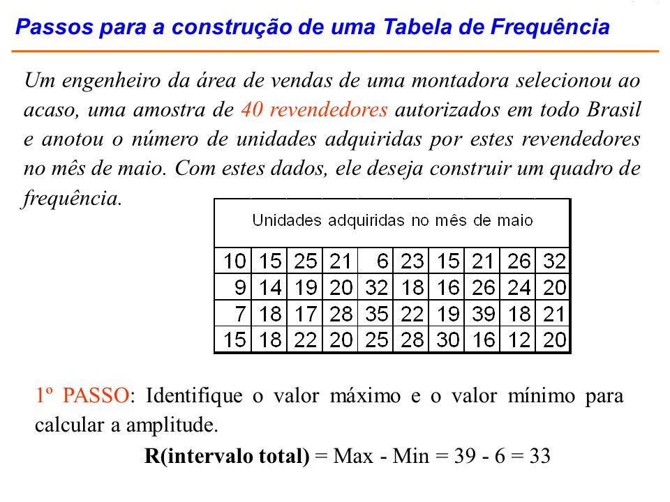 conjunto de dados ordenados Intervalo = 29,6 min max 3,2 32,8 intervalo de classe ou amplitude de classe 5 K classes de dados K = 6 6*5 = 30 A diferença entre 29,6 e 30 = 0,4 deve ser distribuída entre a extremidades 3,0 8,0 13,0 18,0 23,0 28,0 33,0 DISTRIBUIÇÕES DE FREQÜÊNCIA Exercício Resolvido