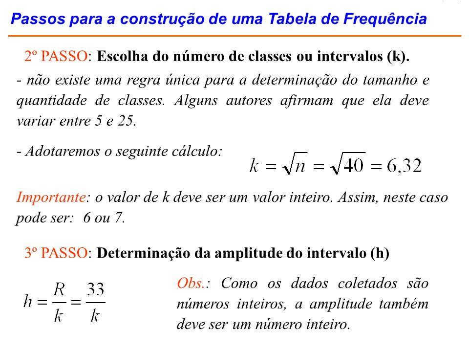 5 – Relacionar os intervalos e fazer a contagem dos pontos por classe (a contagem total deve ser igual a n) classe contagem 3 a 8 8 a 13 13 a 18 18 a 23 23 a 28 28 a 33 //// /// //// //// // //// // 8 10 9 7 4 2 Total n = 40 freqüência Exercício Resolvido