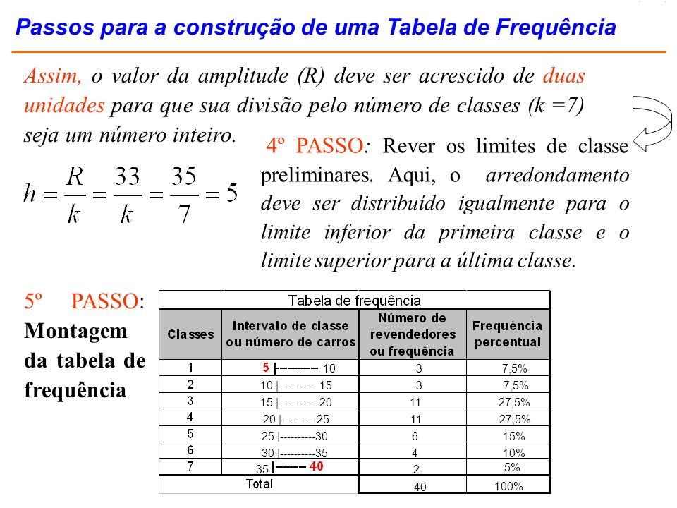 6 – Construir uma tabela de freqüência ou histograma de freqüência Tabela de freqüência Número de alqueires Número de árvores Percentagem de árvores 3 a < 8 8 a < 13 13 a < 18 18 a < 23 23 a < 28 22 a < 33 8 10 9 7 4 2 2/40 = 0,050 7/40 = 0,175 9/40 = 0,225 10/40 = 0,250 8/40 = 0,200 4/40 = 0,100 totais n = 40 1,000 Exercício Resolvido