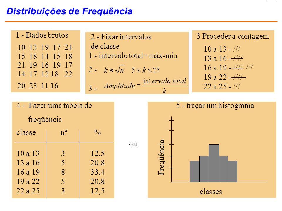 Moda - MO MEDIDAS DA DISTRIBUIÇÃO DE FREQÜÊNCIA Determinação da moda num gráfico freqüência classe modal Formas gráficas de apresentação de dados
