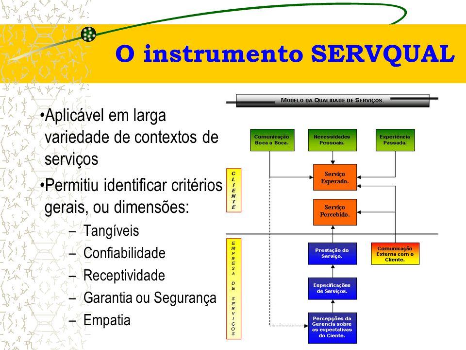 Não é possível estabelecer de padrões para se alcançar a uniformidade de qualidade Há heterogeneidade na entrega dos serviços, sua performance varia d