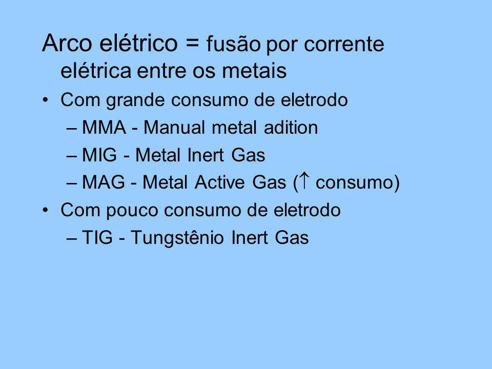Arco elétrico = fusão por corrente elétrica entre os metais Com grande consumo de eletrodo –MMA - Manual metal adition –MIG - Metal Inert Gas –MAG - M