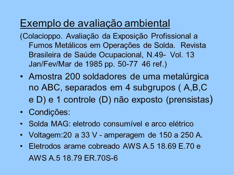 Exemplo de avaliação ambiental (Colacioppo. Avaliação da Exposição Profissional a Fumos Metálicos em Operações de Solda. Revista Brasileira de Saúde O
