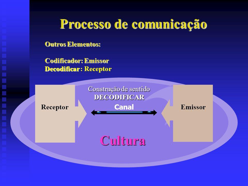Processo de comunicação Outros Elementos: Codificador: Emissor Decodificar Decodificar : Receptor Canal Cultura ReceptorEmissor Construção de sentido