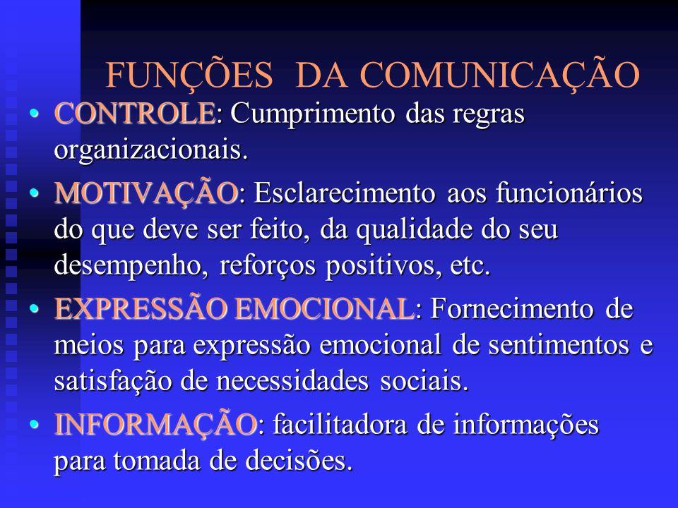 FUNÇÕES DA COMUNICAÇÃO CONTROLE: Cumprimento das regras organizacionais.CONTROLE: Cumprimento das regras organizacionais. MOTIVAÇÃO: Esclarecimento ao