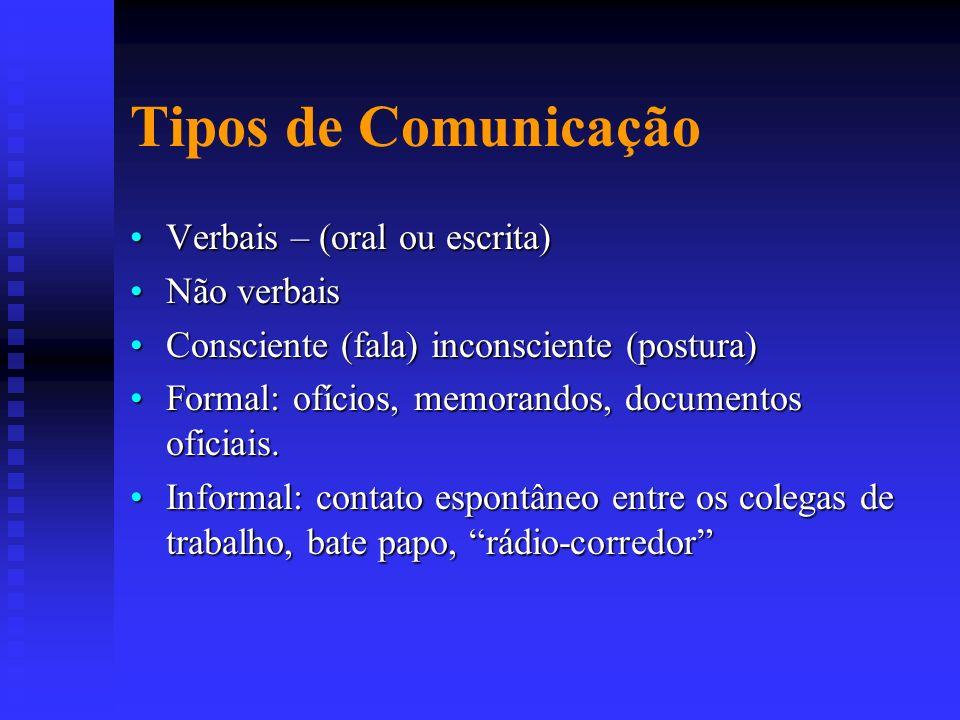 Tipos de Comunicação Verbais – (oral ou escrita)Verbais – (oral ou escrita) Não verbaisNão verbais Consciente (fala) inconsciente (postura)Consciente