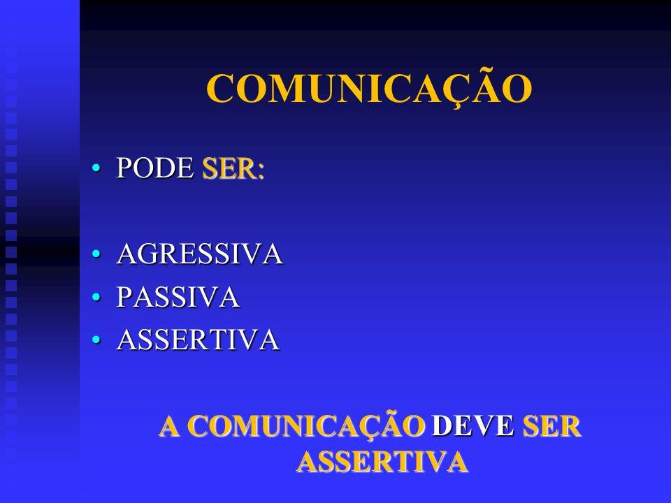 COMUNICAÇÃO PODE SER:PODE SER: AGRESSIVAAGRESSIVA PASSIVAPASSIVA ASSERTIVAASSERTIVA A COMUNICAÇÃO DEVE SER ASSERTIVA