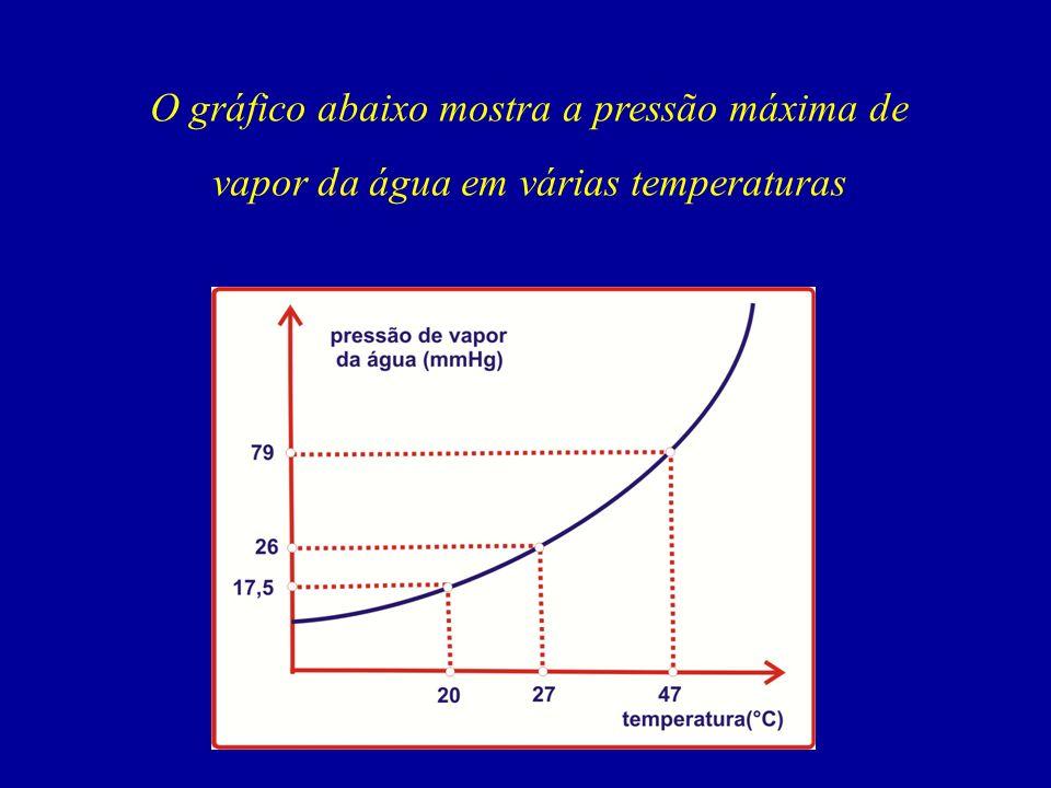 O gráfico abaixo mostra a pressão máxima de vapor da água em várias temperaturas
