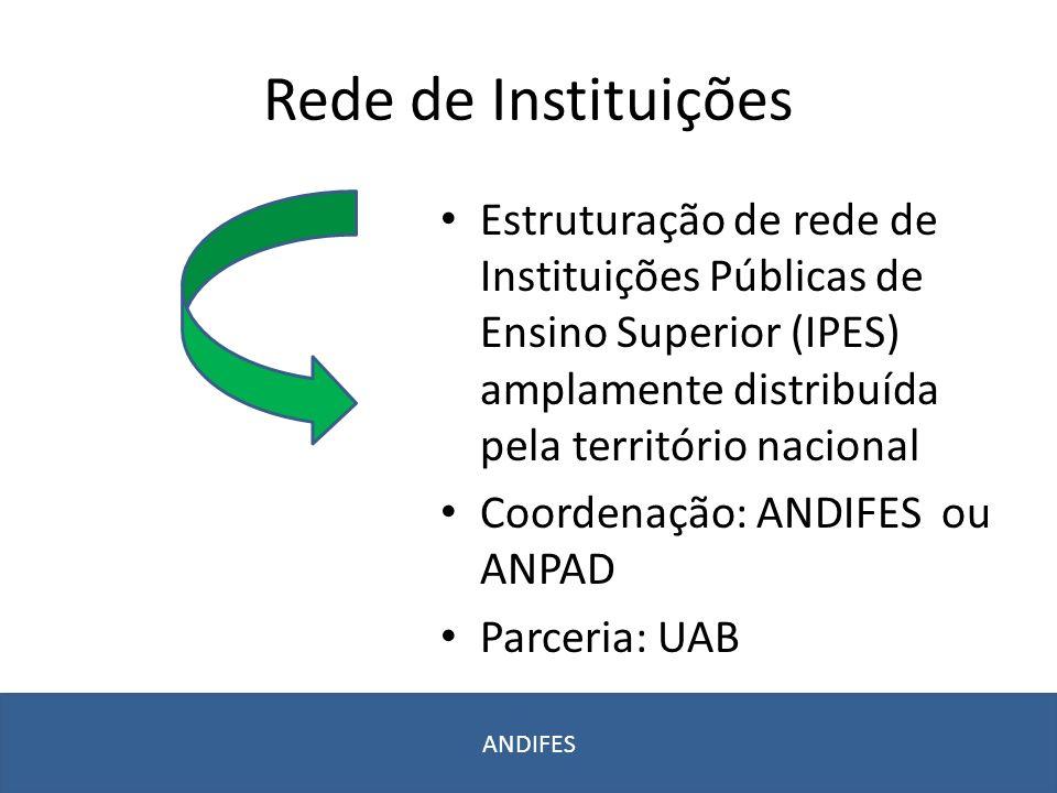 Organização da Rede Coordenação Nacional: Comitê Gestor Coordenação Local: IPES associada Professor Conteudista (da rede) Professor Formador (da IPES respectiva) Tutor ANDIFES