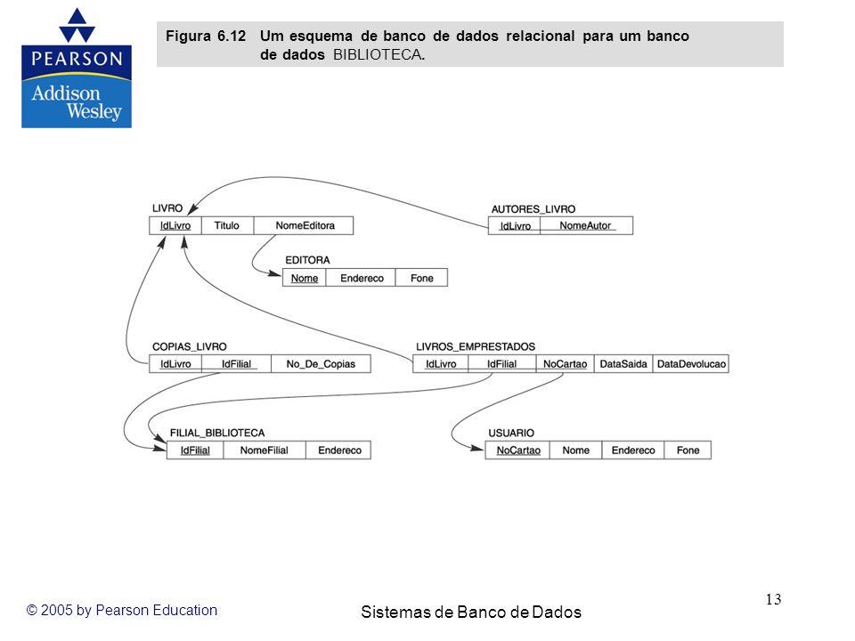 Sistemas de Banco de Dados © 2005 by Pearson Education 13 Figura 6.12 Um esquema de banco de dados relacional para um banco de dados BIBLIOTECA.