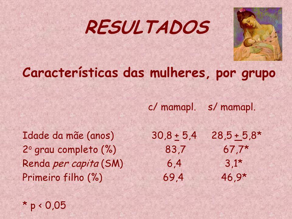 RESULTADOS Características das mulheres, por grupo c/ mamapl. s/ mamapl. Idade da mãe (anos) 30,8 + 5,4 28,5 + 5,8* 2 o grau completo (%) 83,7 67,7* R