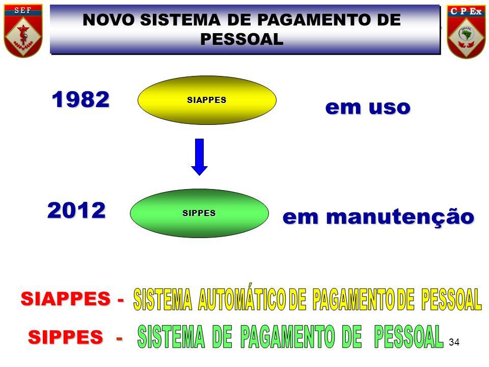 SIAPPES em uso 1982 SIPPES em manutenção 2012 SIAPPES - SIPPES - NOVO SISTEMA DE PAGAMENTO DE PESSOAL 34