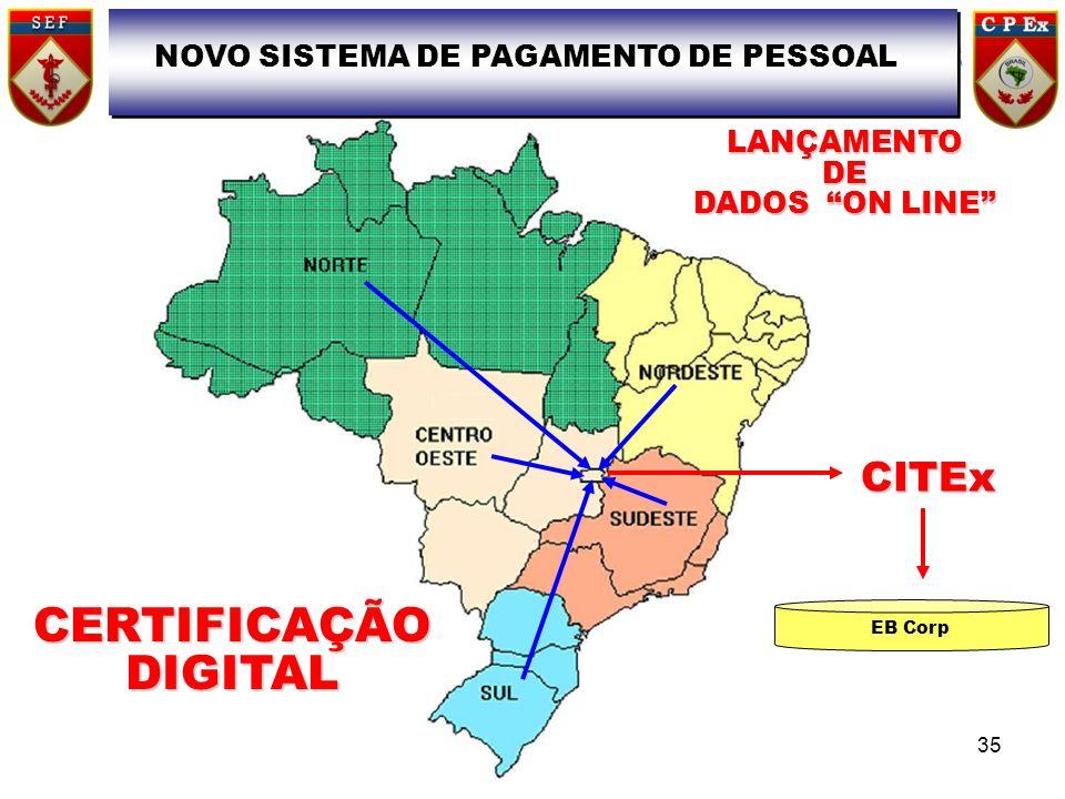 CITEx EB Corp LANÇAMENTODE DADOS ON LINE CERTIFICAÇÃO DIGITAL NOVO SISTEMA DE PAGAMENTO DE PESSOAL 35