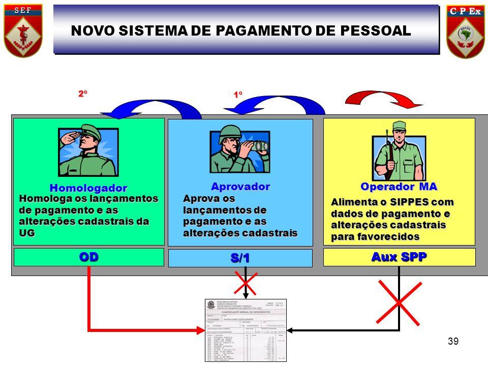 Operador MA Alimenta o SIPPES com dados de pagamento e alterações cadastrais para favorecidos Aux SPP Aprovador Aprova os lançamentos de pagamento e a