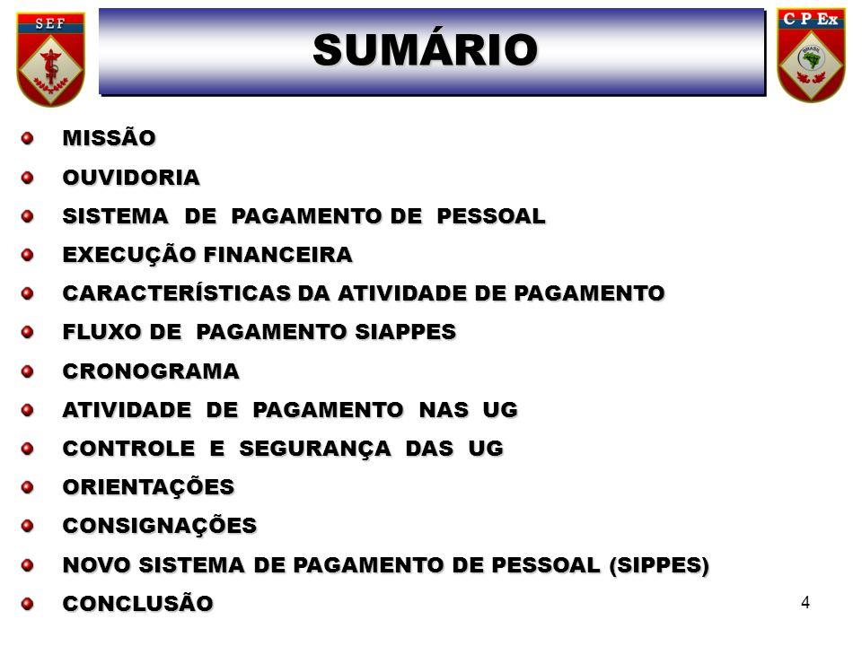 MISSÃOOUVIDORIA SISTEMA DE PAGAMENTO DE PESSOAL EXECUÇÃO FINANCEIRA CARACTERÍSTICAS DA ATIVIDADE DE PAGAMENTO FLUXO DE PAGAMENTO SIAPPES CRONOGRAMA AT