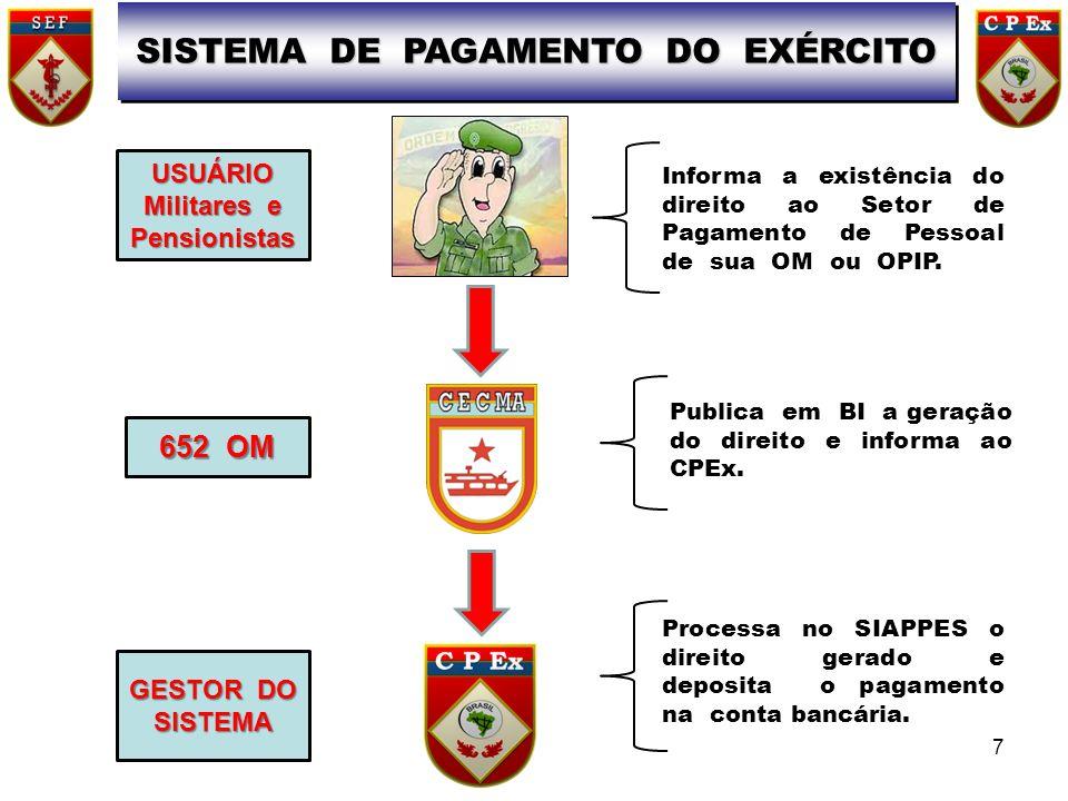 SISTEMA DE PAGAMENTO DO EXÉRCITO USUÁRIO Militares e Pensionistas Informa a existência do direito ao Setor de Pagamento de Pessoal de sua OM ou OPIP.