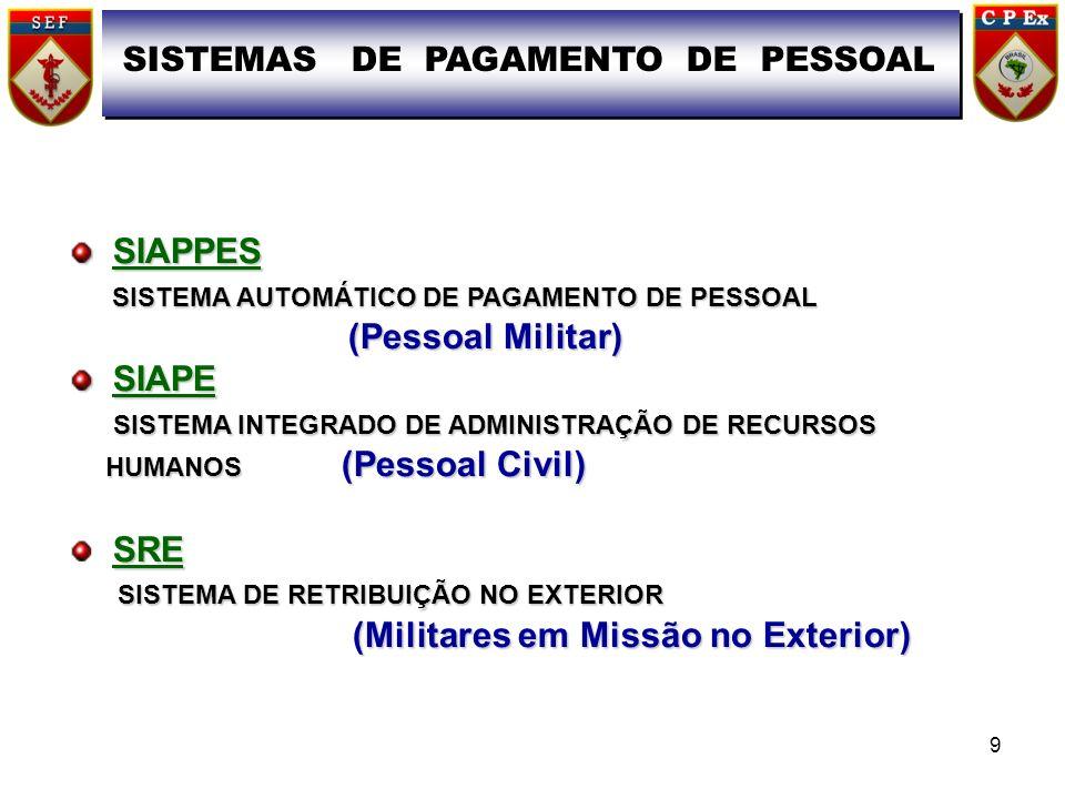 SIAPPES SIAPPES SISTEMA AUTOMÁTICO DE PAGAMENTO DE PESSOAL SISTEMA AUTOMÁTICO DE PAGAMENTO DE PESSOAL (Pessoal Militar) (Pessoal Militar) SIAPE SIAPE