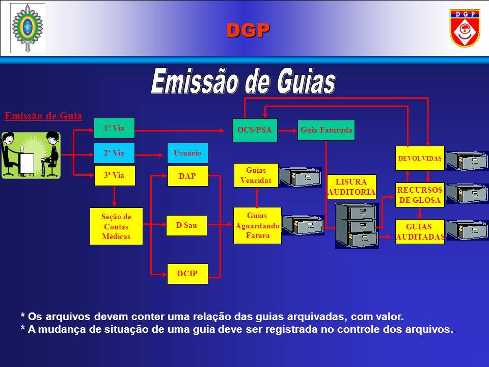 Emissão de Guia 1ª Via Usuário Seção de Contas Médicas 3ª Via OCS/PSA * Os arquivos devem conter uma relação das guias arquivadas, com valor. * A muda