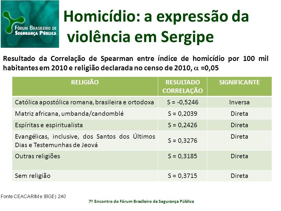 Homicídio: a expressão da violência em Sergipe RELIGIÃORESULTADO CORRELAÇÃO SIGNIFICANTE Católica apostólica romana, brasileira e ortodoxa S = -0,5246