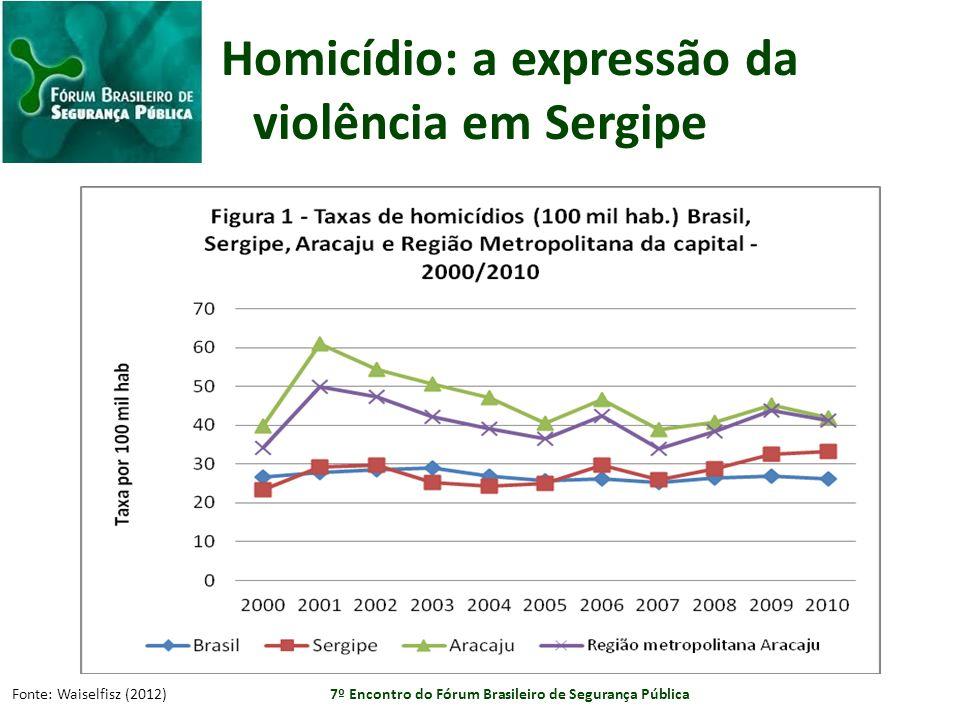 Homicídio: a expressão da violência em Sergipe Fonte: Waiselfisz (2012) 7º Encontro do Fórum Brasileiro de Segurança Pública