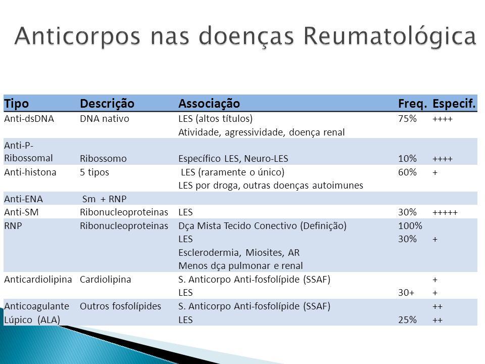 TipoDescriçãoAssociaçãoFreq.Especif. Anti-dsDNADNA nativoLES (altos títulos)75%++++ Atividade, agressividade, doença renal Anti-P- RibossomalRibossomo